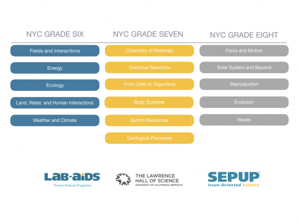 NYC Committee Review | Lab Aids